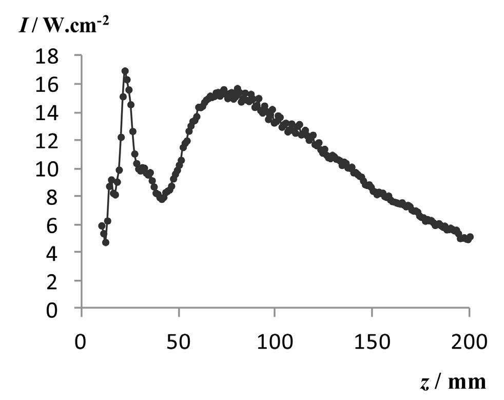 Intenzita ultrazvuku v ose parsku