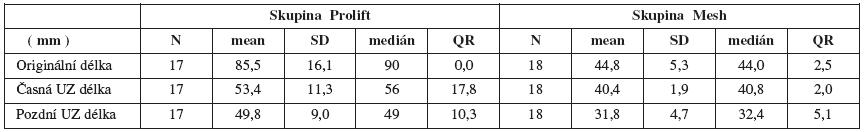 Změny délky sítěk podle kontrol v absolutních hodnotách