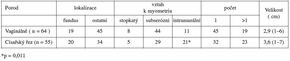 Lokalizace, vztah k myometriu, průměrná velikost a počet leiomyomů ve vztahu s vedením porodu ( n = 119 )
