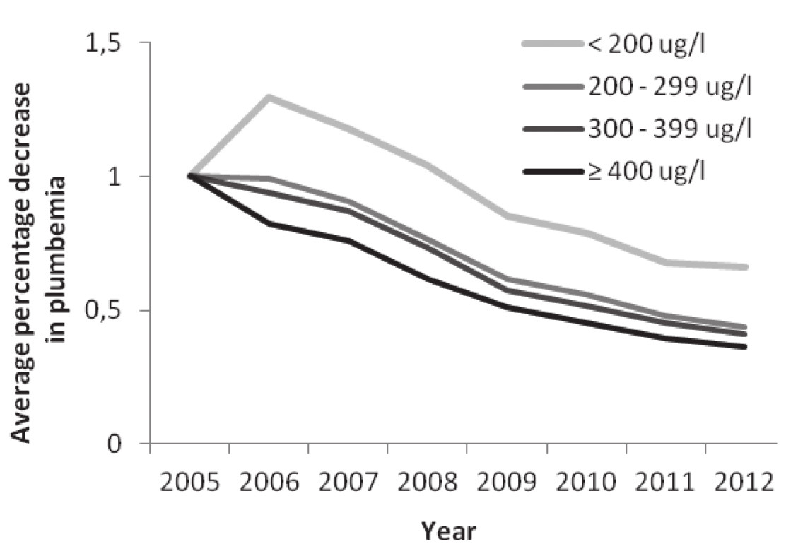 Fig. 2. Average percentage decrease in plumbemia in period 2005 – 2012 (annual average percentage decrease was counted comparing the inital plumbemia in 2005). In all groups we found significant decrease in plumbemia by the year 2012.