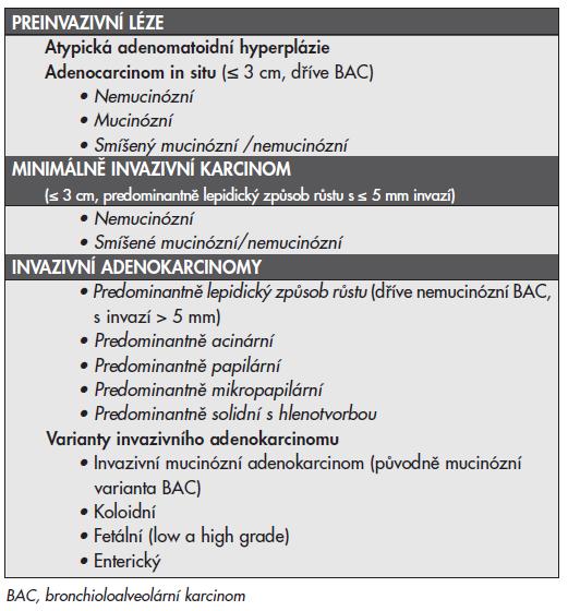 Klasifikace plicních adenokarcinomÛ ve vzorcích plicních resekátů navržená dle doporuãení IASLC/ATS/ERS (17).