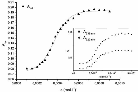 The dependence of the sum of absorbances of main pyrene peaks A<sub>tot</sub> vs. concentration of studied compound (c) 1182-RM-12-14 in 0.1M ethanol solution