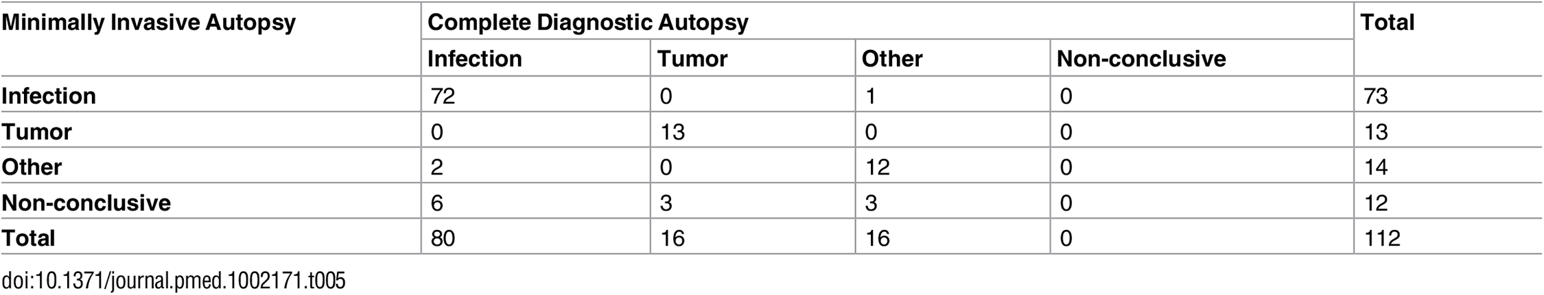 Correlation between the minimally invasive autopsy diagnosis and the complete diagnostic autopsy diagnosis of all cases, grouped according to the major disease categories.