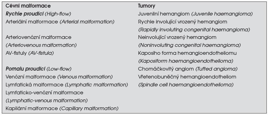 Nová klasifikace (<em>International Society for the Study of Vascular Anomalies</em> in 1996 [5])