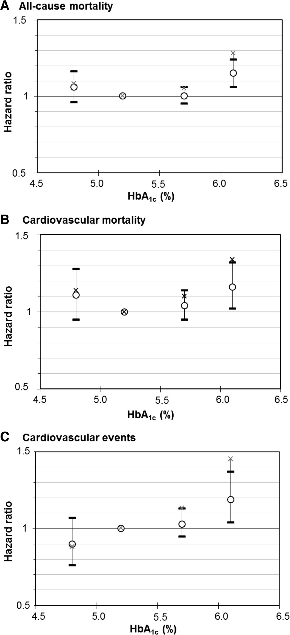 "Dose-response relationship of meta-analyzed associations of HbA<sub>1c</sub> levels with (a) all-cause mortality, (b) cardiovascular mortality and (c) cardiovascular outcomes in subjects without diabetes mellitus with increasing adjustment for potential confounders. Crosses, point estimates of ""simple"" model; circles with 95 % confidence intervals, effect estimates of ""full"" model. Reference group: HbA<sub>1c</sub> 5.0 to <5.5 % (31 to <37 mmol/mol)"