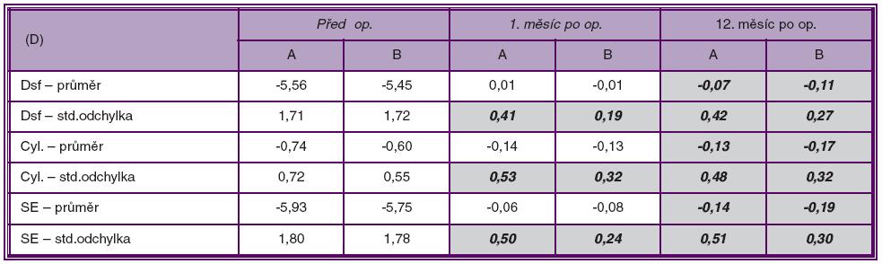 Přehled základních statistických charakteristik: aritmetické průměry a směrodatné odchylky hodnot Dsf, Dcyl, SE v [D] před operací, 1. a 12. měsíc po operaci – pro soubor A i B. Proloženě a tučně jsou zvýrazněny statisticky významné rozdíly