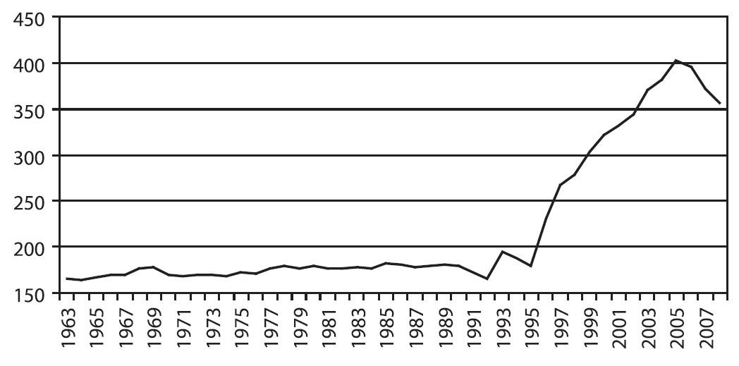 Vývoj počtu protialkoholních poraden (v letech 1963–1980), AT ordinací (v letech 1981–1991) a ambulantních psychiatrických zařízení poskytujících péči uživatelům návykových látek (v letech 1992–2008) Fig. 1. Trends in the numbers of alcohol counselling centres (1963–1980), AT centres (1981–1991) and outpatient psychiatric settings provide care to users of addictive substance (1992–2008)