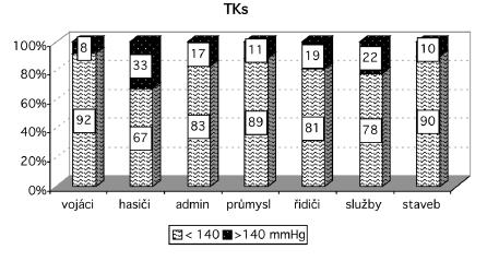 Rozložení hodnot systolického TK v souborech Vysvětlivky: TKs – krevní tlak systolický, admin – administrativa, staveb – stavebnictví
