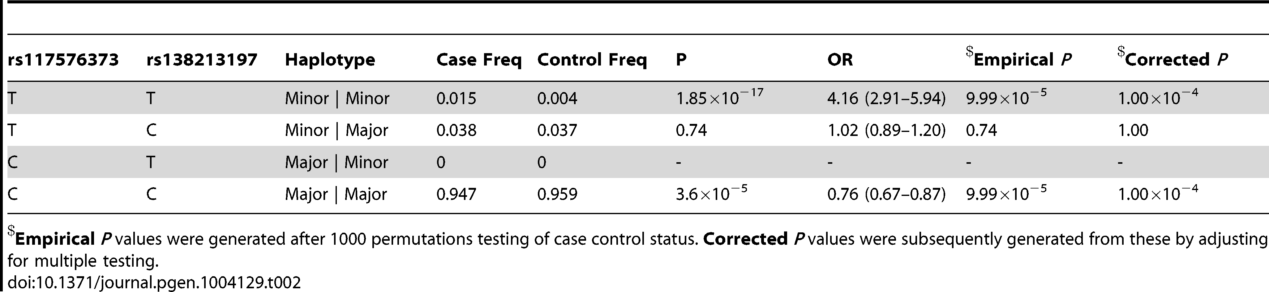 Haplotype analysis for rs117576373 and rs138213197 in the subset of 5500 PrCa cases and 4923 controls from the UK and Sweden for which both had been directly genotyped.