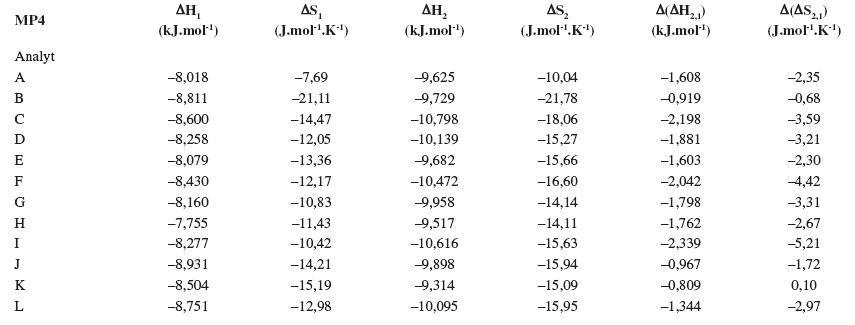 Termodynamické parametere vypočítané z van't Hoffových závislostí (ln k<sub>i</sub> vs 1/T) pre prvý a druhý eluovaný enantiomér. Chirálna kolóna MTAG, mobilná fáza MP4, ďalšie podmienky separácie sa uvádzajú v experimentálnej časti.