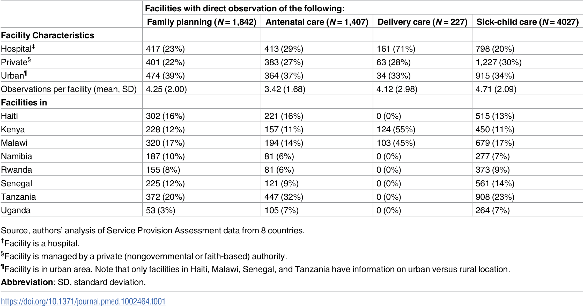 Characteristics of facilities providing family planning, antenatal, sick-child, and delivery care in 8 countries, 2007–2015.
