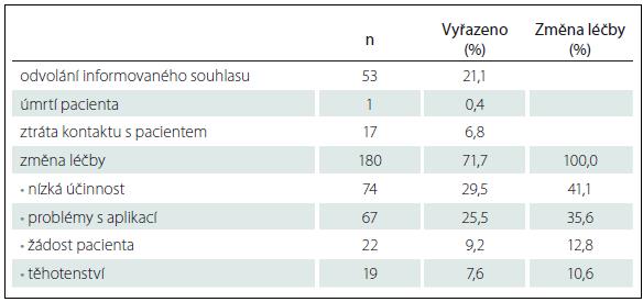 Přehled pacientů, kteří nedokončili účast ve studii a důvody předčasného vyřazení (n = 228, více možných odpovědí).