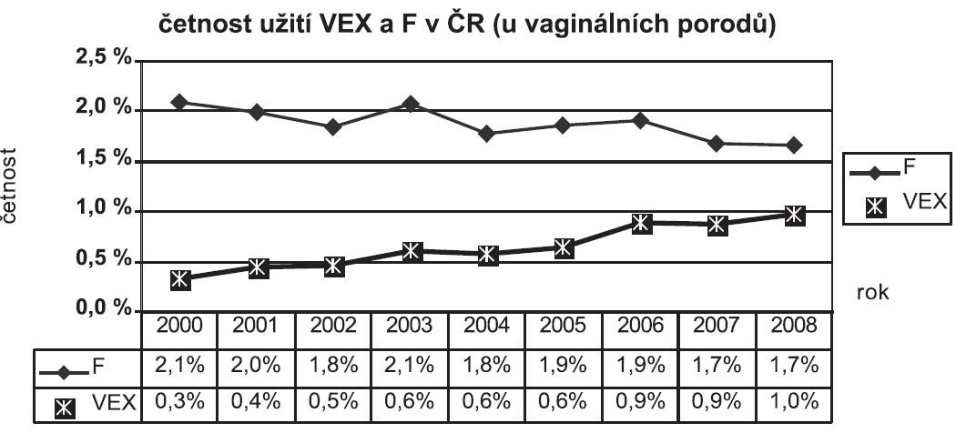 Četnost užití VEX a F u vaginálních porodů v ČR v letech 2000–2008 (Velebil, 2009)