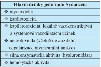 Účinky jedu rodu Synanceia