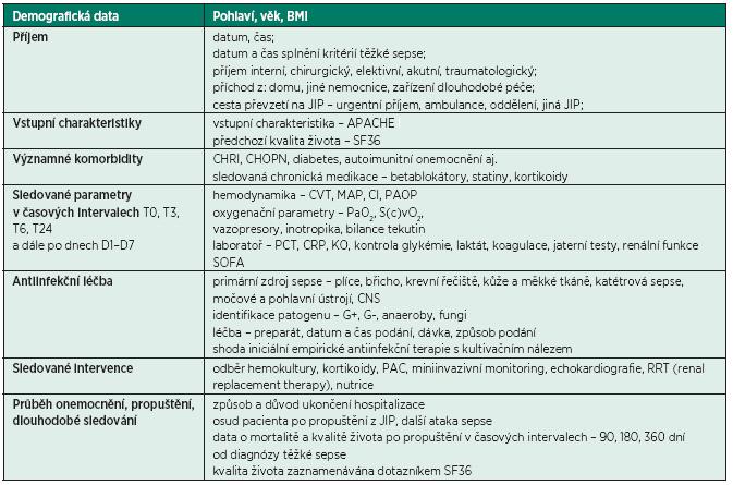Přehled parametrů ve výzkumné databázi EPOSSw