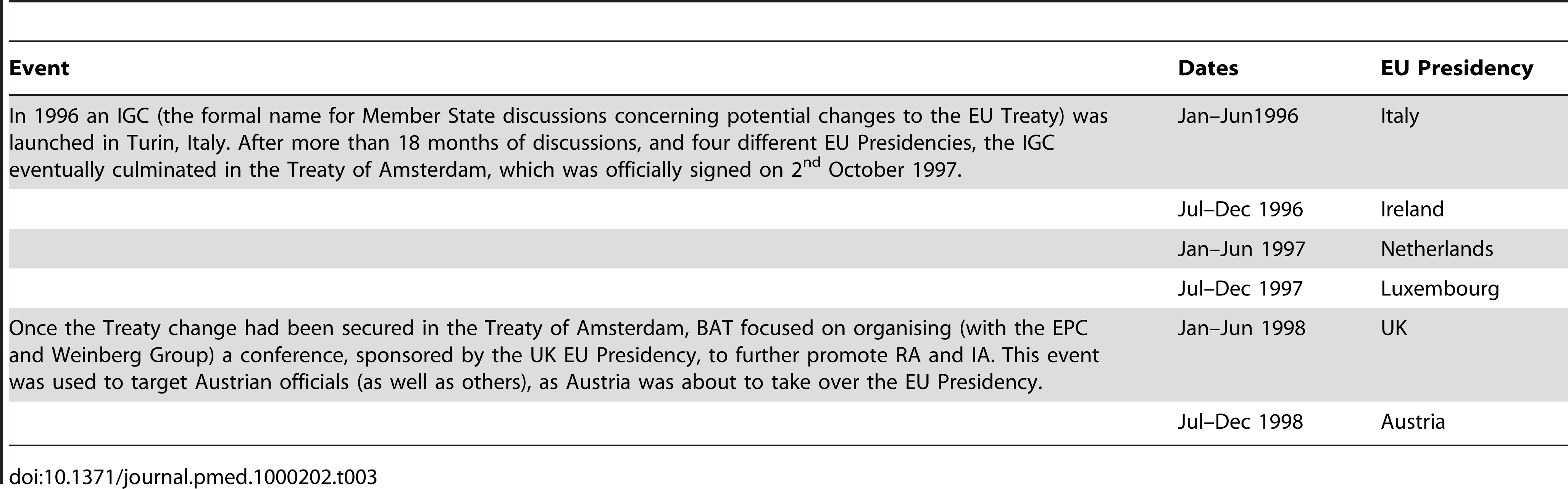 Timeline of six-month rotating EU Presidencies during and immediately after the 1996–1997 Inter-governmental Conference.