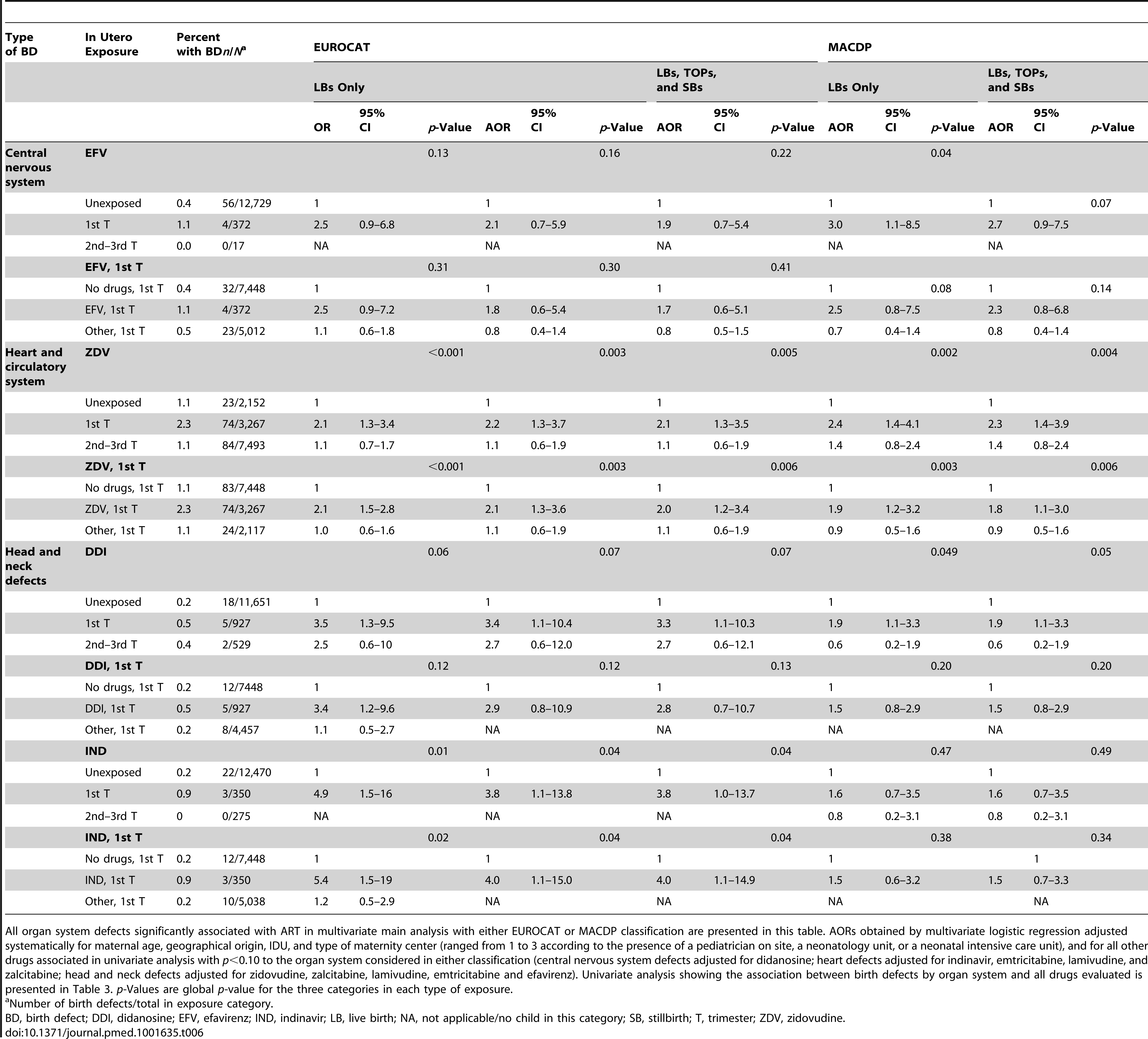 Association between birth defects by organ system and ARV drug exposures (French Perinatal Cohort [ANRS CO1/CO11]).