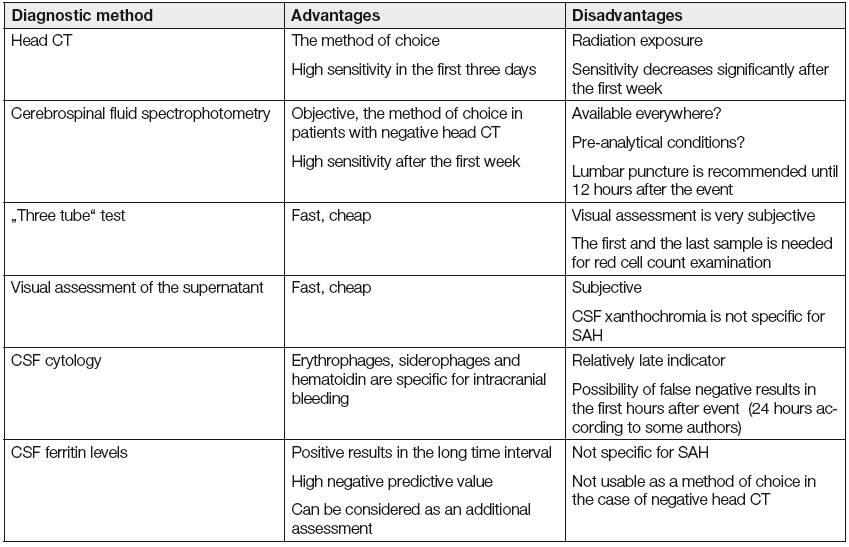 Table of diagnostic methods in suspected subarachnoid hemorrhage.