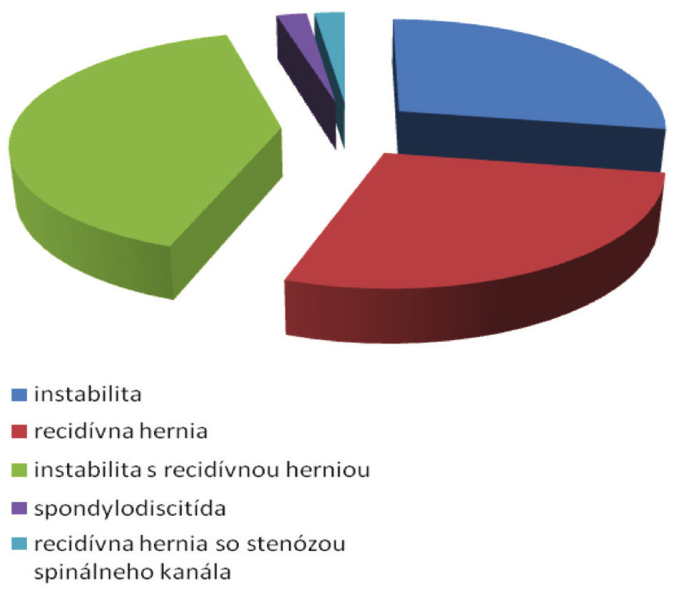 Indikácie pacientov k operácii pre FBSS Graph 3. Indications to surgery for FBSS