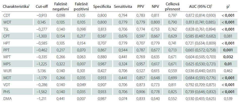 Predikční schopnost charakteristik pravé dolní končetiny – Z-skóre pro odlišení kontrol a bolestivé diabetické polyneuropatie.