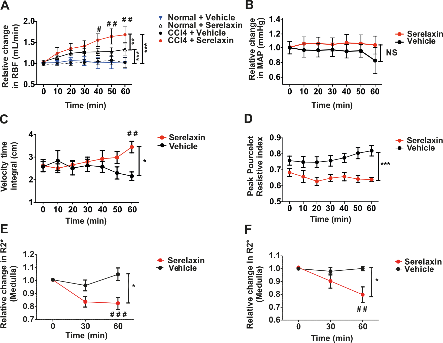 Effect of acute serelaxin treatment on renal blood flow and tissue oxygenation in CCl<sub>4</sub> cirrhotic rats.