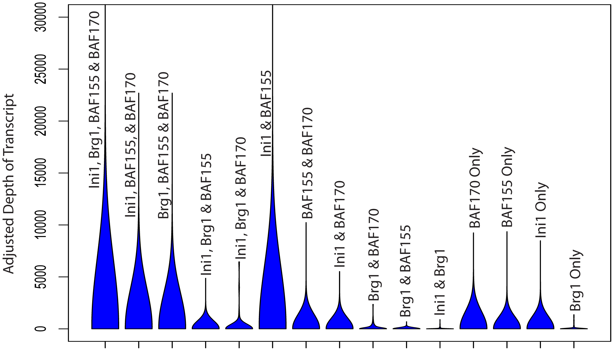 Violin plots of expression values across all possible SWI/SNF subunit occurrences.
