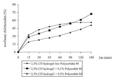 Liberácia chlórhexidínu z 2,5% chitosanových hydrogélov s 10% glycerolu a s Polysorbátom 80