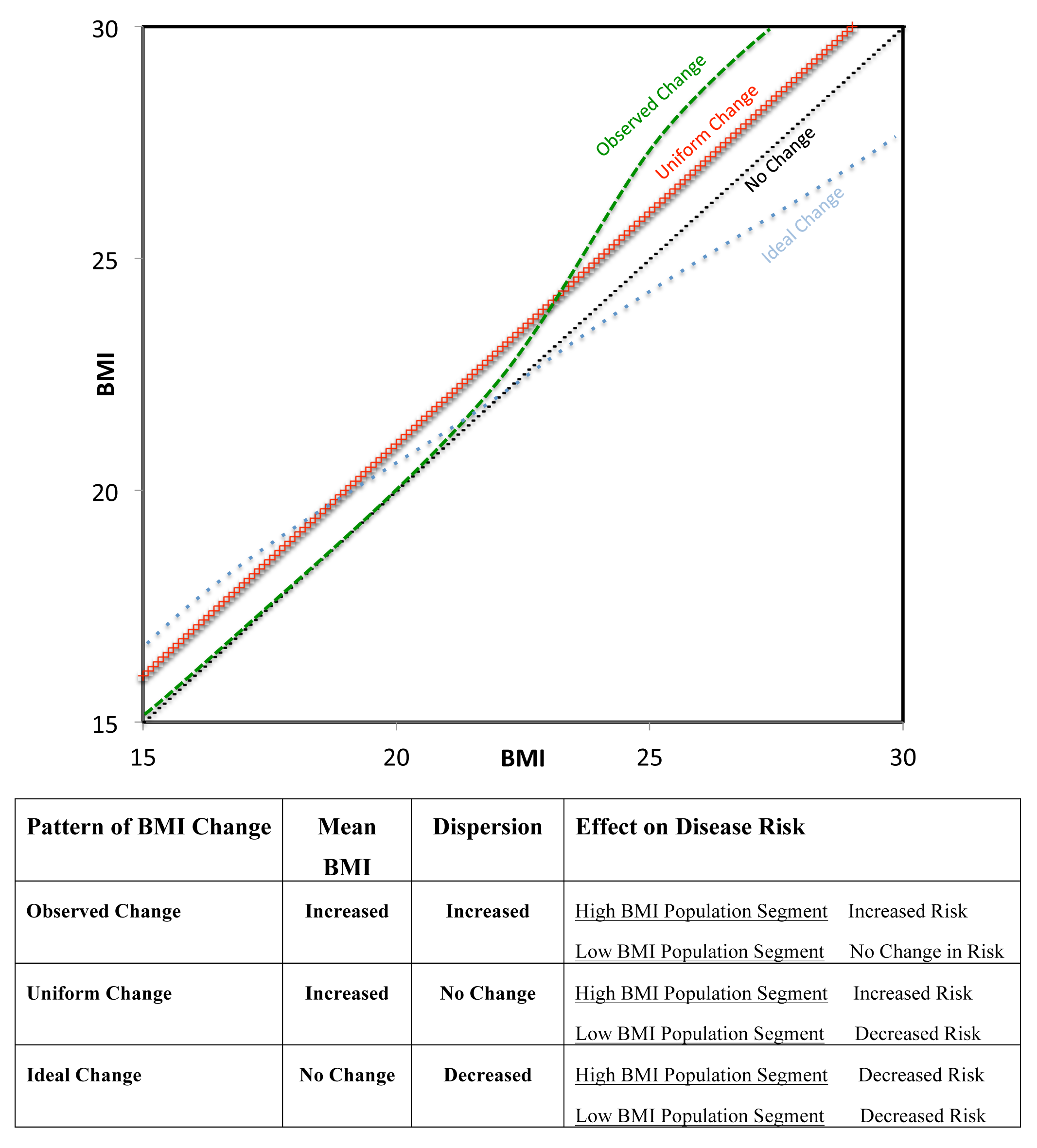 QQ plots of different models of population change in BMI over time.