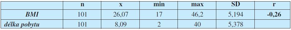 Srovnání BMI a průměrných výsledků testů MNA, NRS, SGA (Pearsonův korelační test