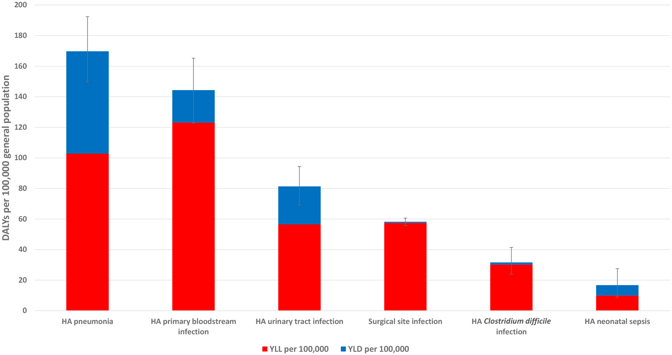 Estimated annual burden of six healthcare-associated infections in DALYs per 100,000 population (median and 95% uncertainty interval), split between YLLs and YLDs, EU/EEA, 2011–2012 (time discounting was not applied).