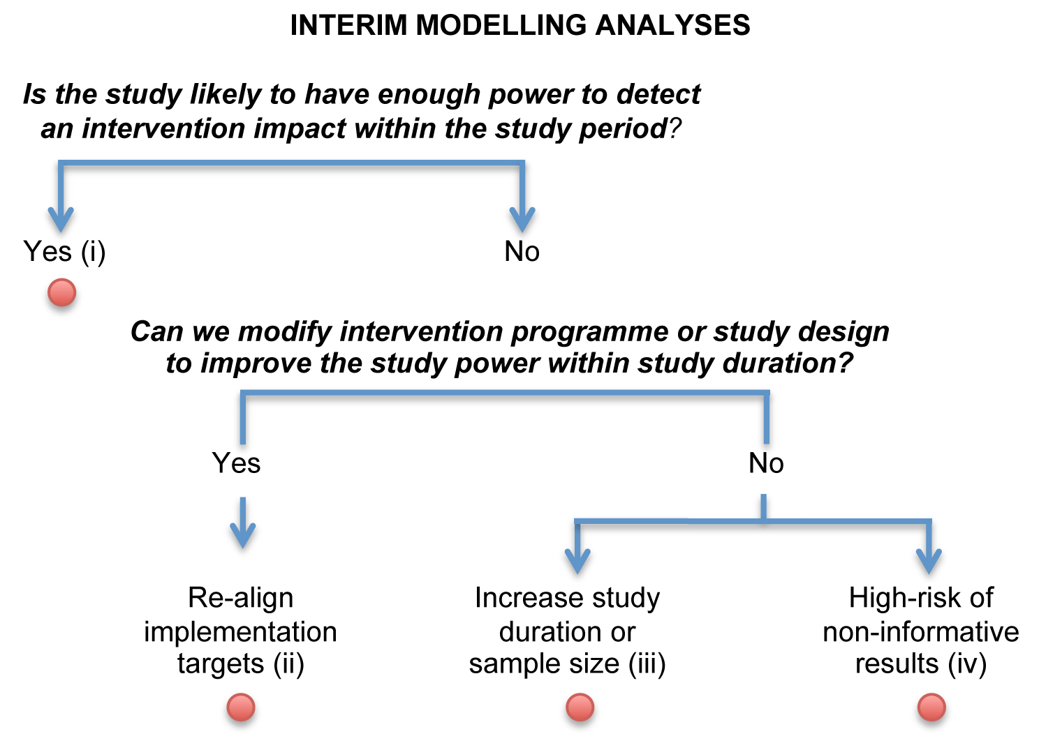 Logical flow of interim modelling analyses.