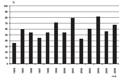 Sekundární prevence spina bifida v ČR, 1994 – 2006