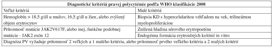 Diagnostické kritériá PV podľa WHO klasifikácie 2008.