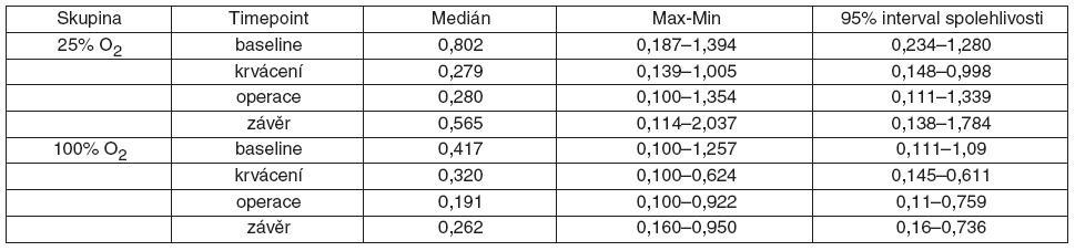Tab. 1. Hodnoty MDA