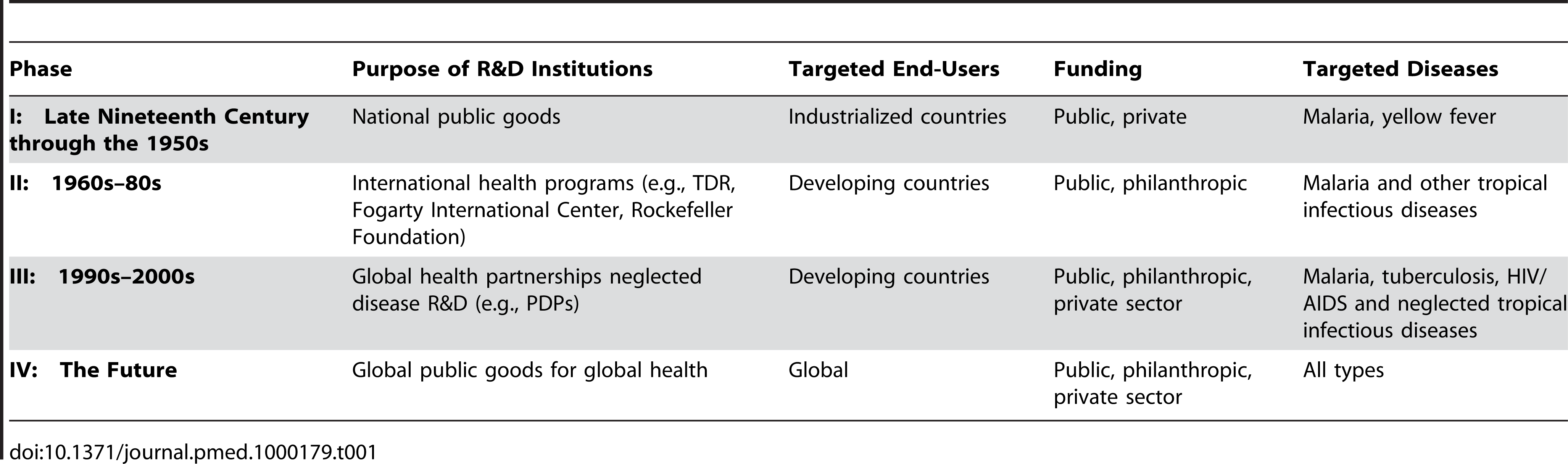 Evolution of institutional arrangements for malaria R&D.