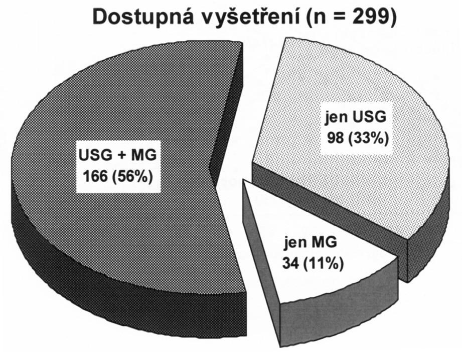 Zastoupení dostupných zobrazovacích metod, počet vyšetřených pacientek (n) = 299, USG = ultrasonografie, MG = mamografie Graph 1. The rates of use of available depicting methods, numbers of patients (n) = 299, USG = ultrasound, MG = mammography