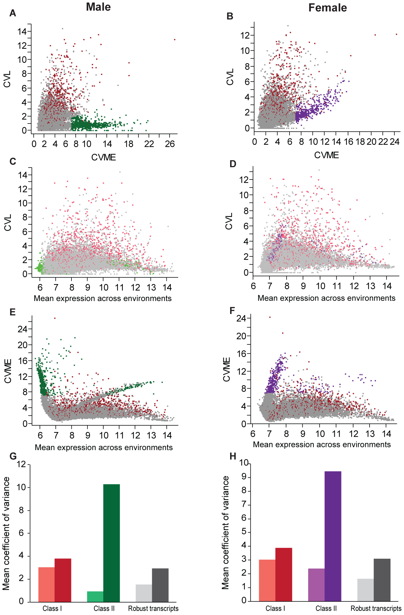 Variance analysis and classification of phenotypically plastic and robust transcripts.