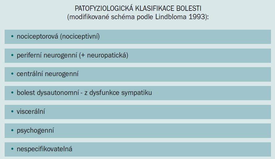 Klasifikace bolesti dle Lindbloma (1993).