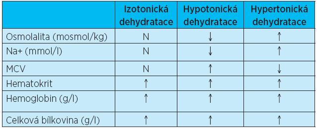 Laboratorní hodnoty vyskytující se při jednotlivých typech dehydratací