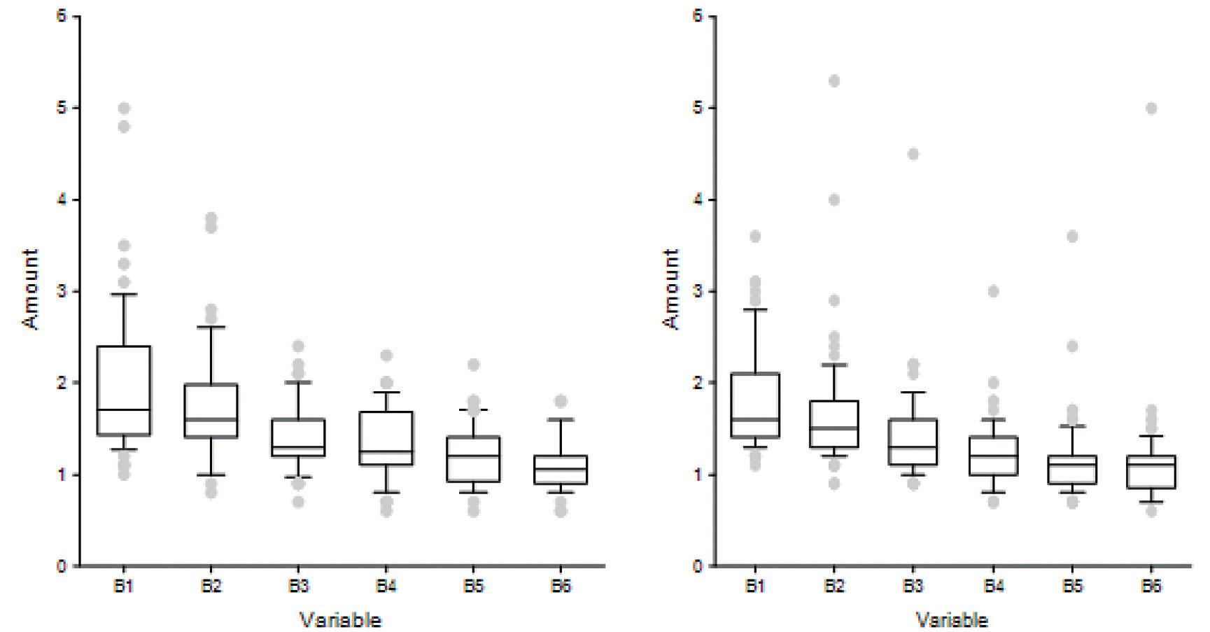 """Obsah bílkoviny v prvních 3 postnatálních týdnech ve skupině 24.–30. gestační týden (vlevo) a 31.–35. gestační týden (vpravo). Boxplot s vizualizací numerických dat pomocí kvartilů. Střední """"krabicová"""" část diagramu je shora ohraničena 3. kvartilem, zespodu 1. kvartilem, mezi nimi se nachází linie vymezující medián."""