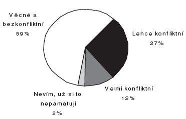 Hodnocení osobního jednání s lékařem/lékaři posudkové služby (n = 500; údaje v procentech)