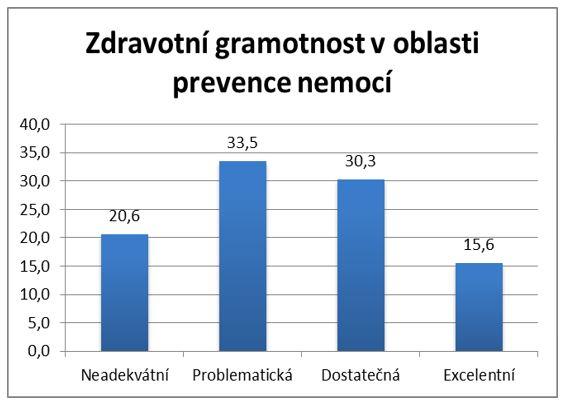 Zdravotní gramotnost v oblasti prevence nemocí