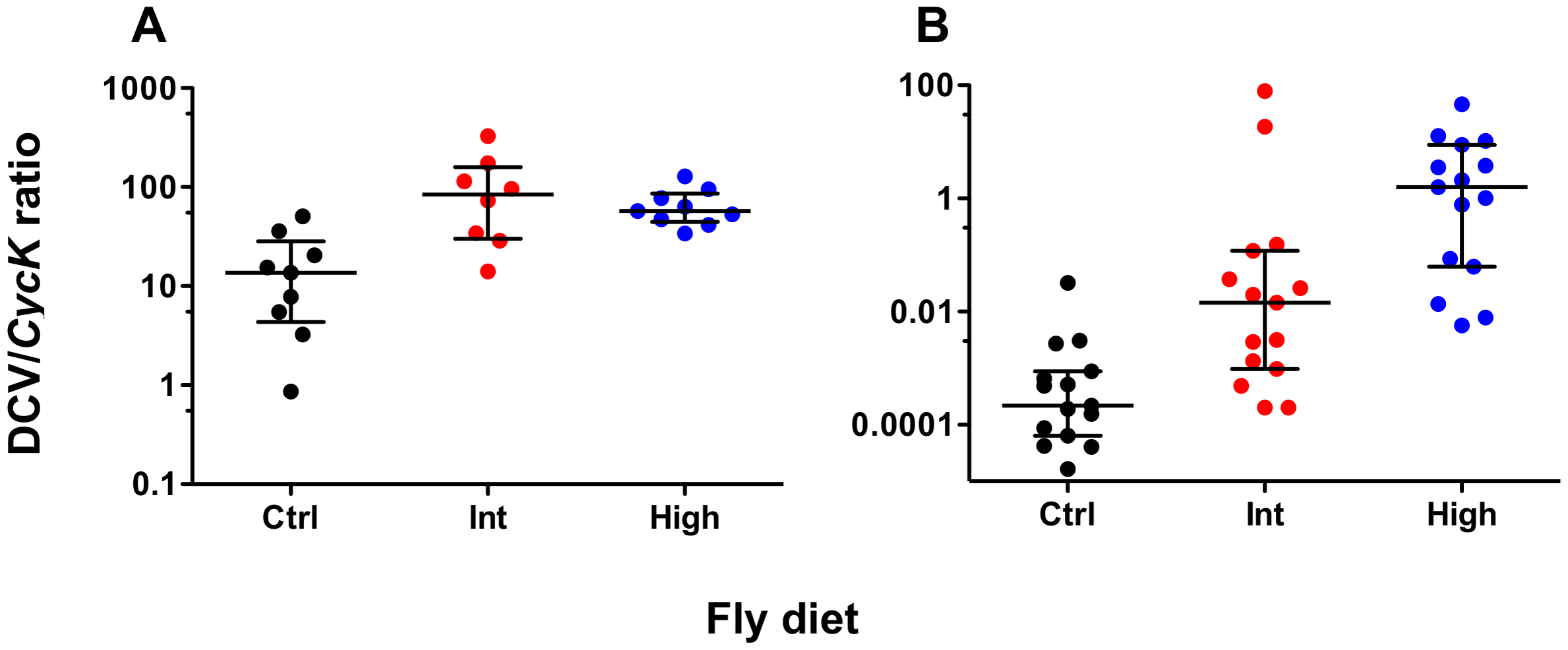 DCV levels of <b><i>Wolbachia</i></b><b>-infected flies fed cholesterol-enriched food.</b>