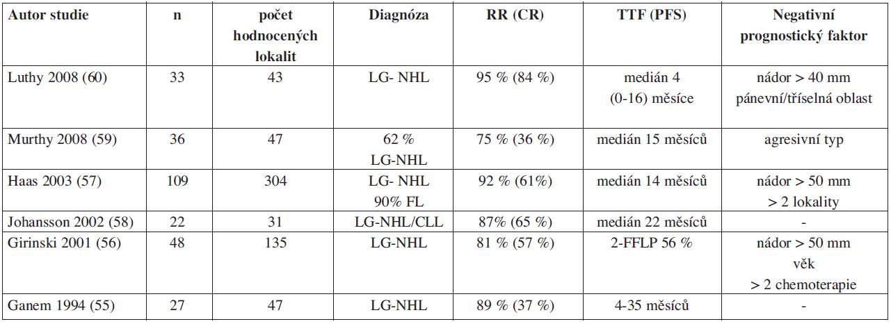 Přehled studií s low-dose (2x2 Gy) involved field radioterapií (IF-RT) u rekurentních indolentních/folikulárních lymfomů.