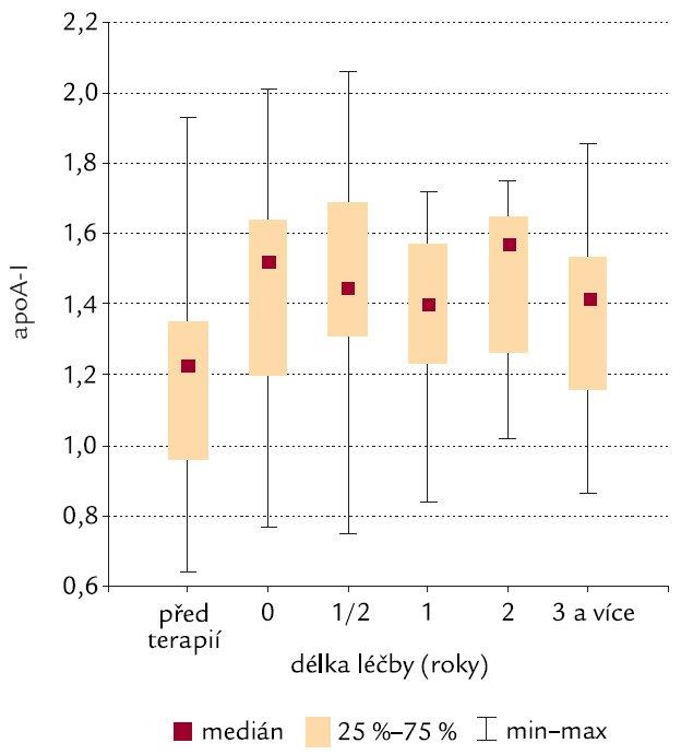 Trend vývoje apoA-I (g/l).