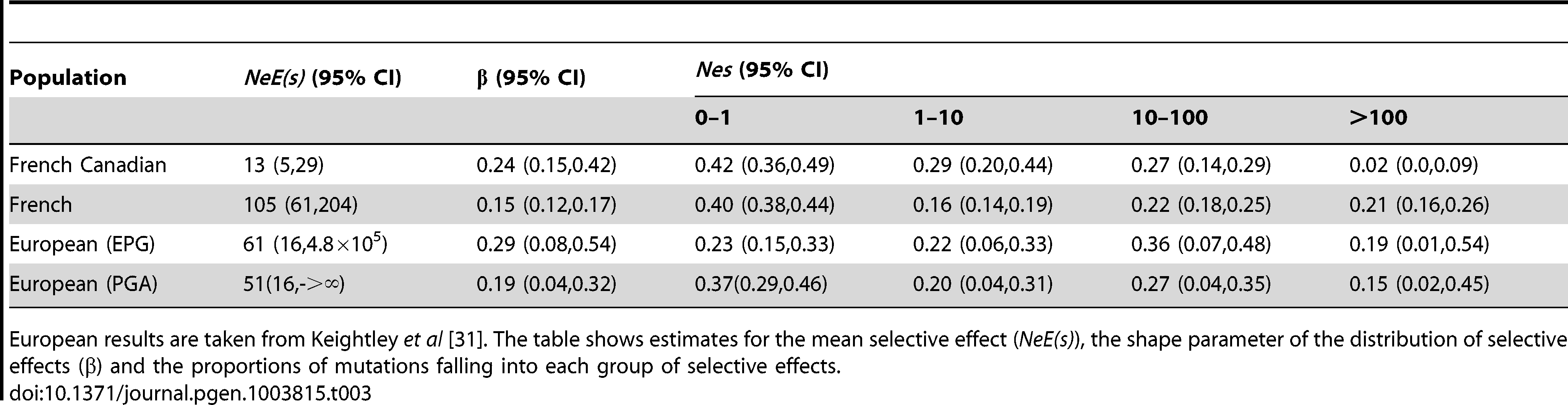 Estimated parameters for the distribution of fitness effects of new deleterious mutations.