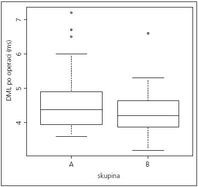 Srovnání rozložení hodnot DML po operaci mezi skupinami A a B.