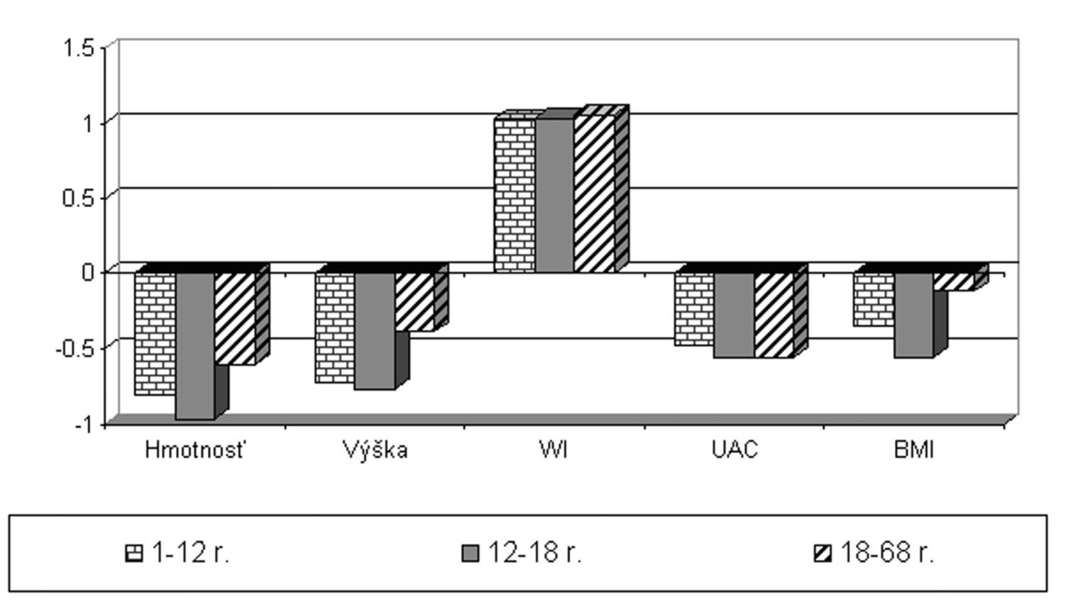 Antropometrické parametre u pacientov s CF. Podľa výsledkov antropometrických vyšetrení sú parametre výživy aj rastu našich pacientov v pásme nižšieho priemeru (Z-skóre do –1 štandardnej odchýľky). Stav výživy (BMI) a telesná hmotnosť sú najhoršie v pubertálnom období. Charakteristickým prejavom CF je výskyt paličkovitých prstov (Waringov index vyšší ako 1). Skratky:UAC – upper arm circumference (obvod hornej časti ramena),WI –Waringov index, BMI – body mass index