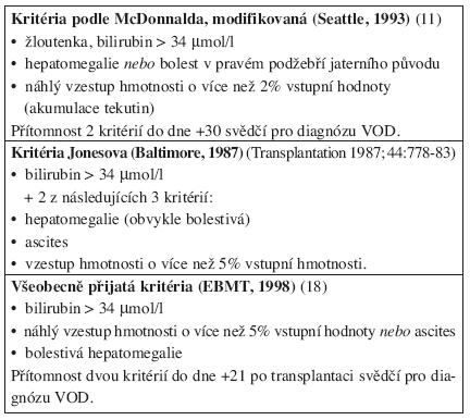 Klinická kritéria pro diagnózu VOD