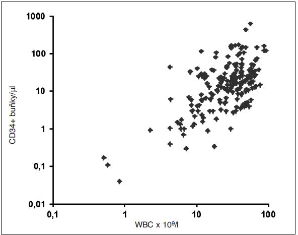 Závislost koncentrace CD34+ buněk na koncentraci leukocytů v periferní krvi (logaritmus) v době mobilizace s plerixaforem (n = 199; r = 0,474 (Spearman), p<0,001)